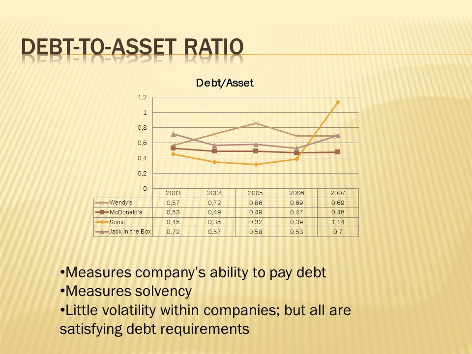 Measures companys ability to pay debt Measures solvency Little volatility within companies; but all are satisfying debt requirements