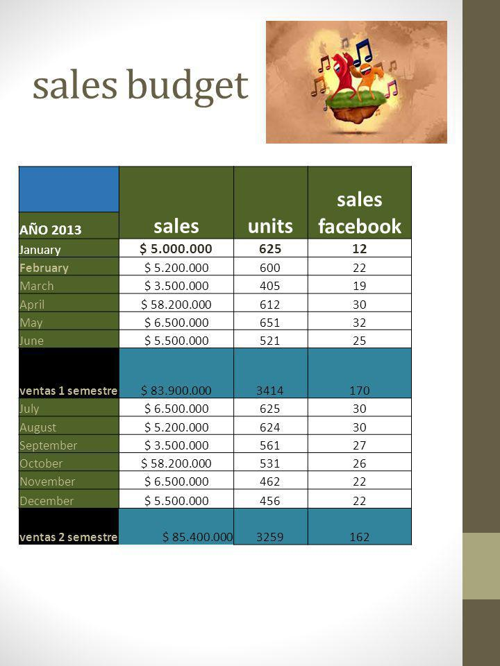 sales budget salesunits sales facebook AÑO 2013 January $ 5.000.00062512 February$ 5.200.00060022 March$ 3.500.00040519 April$ 58.200.00061230 May$ 6.