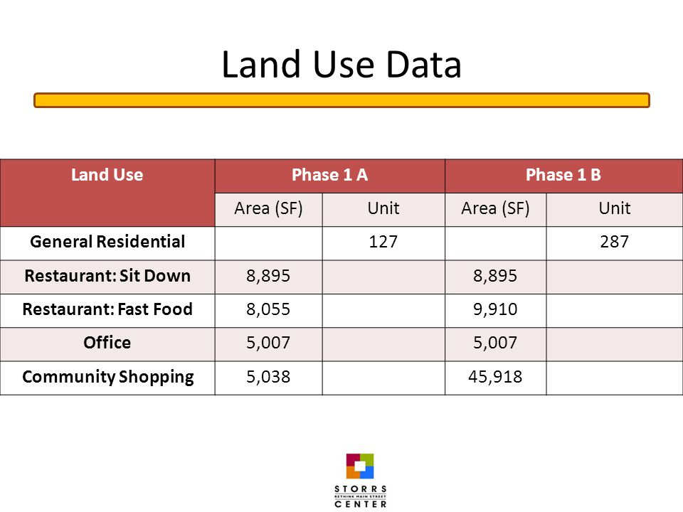 Land Use Data Land UsePhase 1 APhase 1 B Area (SF)UnitArea (SF)Unit General Residential127287 Restaurant: Sit Down8,895 Restaurant: Fast Food8,0559,910 Office5,007 Community Shopping5,03845,918