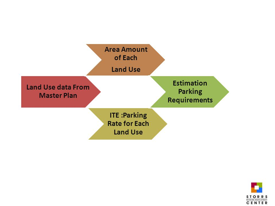 Land Use data From Master Plan Area Amount of Each Land Use ITE :Parking Rate for Each Land Use Estimation Parking Requirements