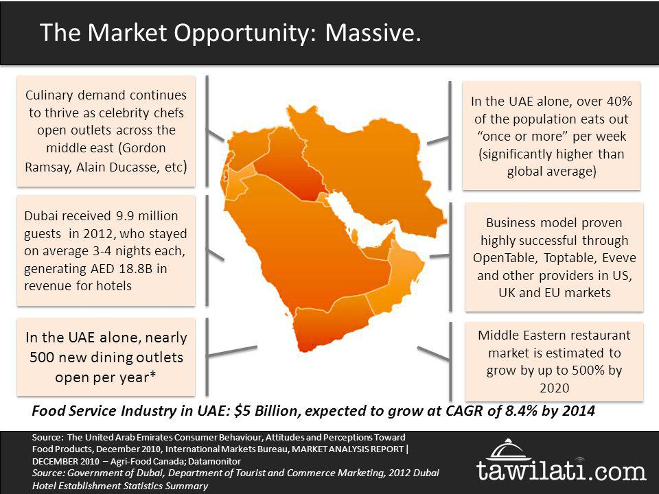 The Market Opportunity: Massive. In the UAE alone, over 40% of the population eats out once or more per week (significantly higher than global average