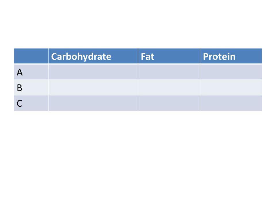 CarbohydrateFatProtein A B C