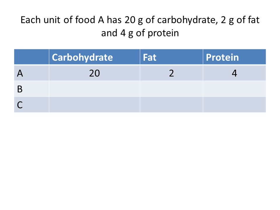 Each unit of food A has 20 g of carbohydrate, 2 g of fat and 4 g of protein CarbohydrateFatProtein A2024 B C