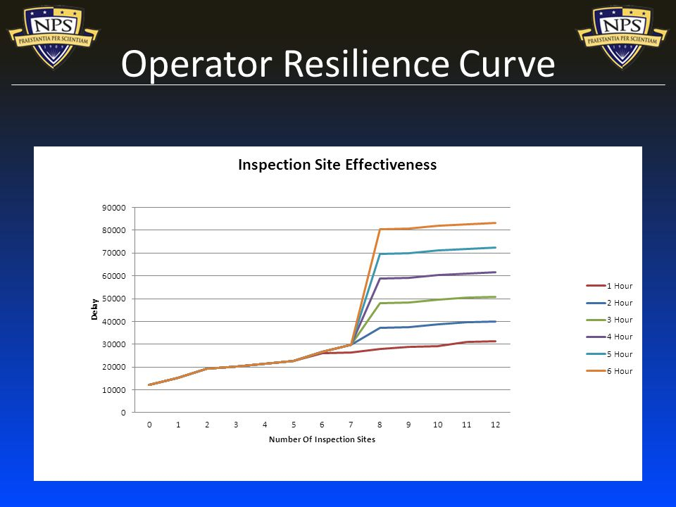 Operator Resilience Curve