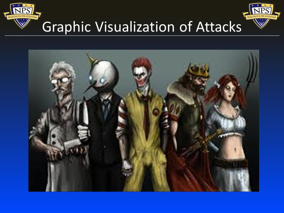 Graphic Visualization of Attacks