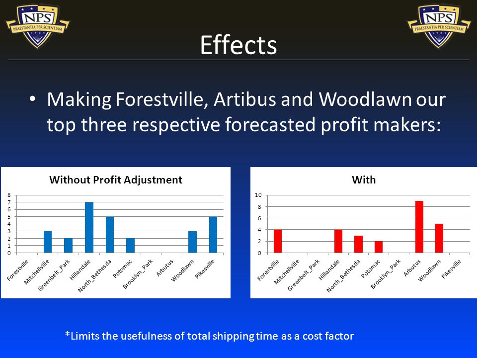 Effects Making Forestville, Artibus and Woodlawn our top three respective forecasted profit makers: *Limits the usefulness of total shipping time as a cost factor