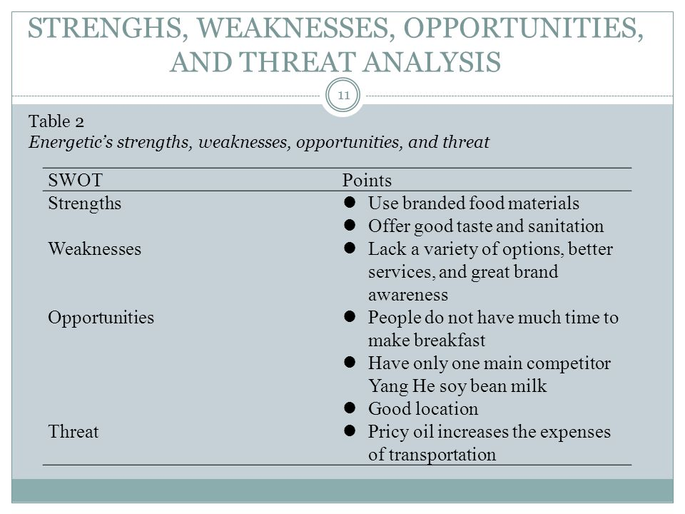 STRENGHS, WEAKNESSES, OPPORTUNITIES, AND THREAT ANALYSIS Table 2 Energetics strengths, weaknesses, opportunities, and threat SWOTPoints Strengths Weaknesses Opportunities Threat Use branded food materials Offer good taste and sanitation Lack a variety of options, better services, and great brand awareness People do not have much time to make breakfast Have only one main competitor Yang He soy bean milk Good location Pricy oil increases the expenses of transportation 11