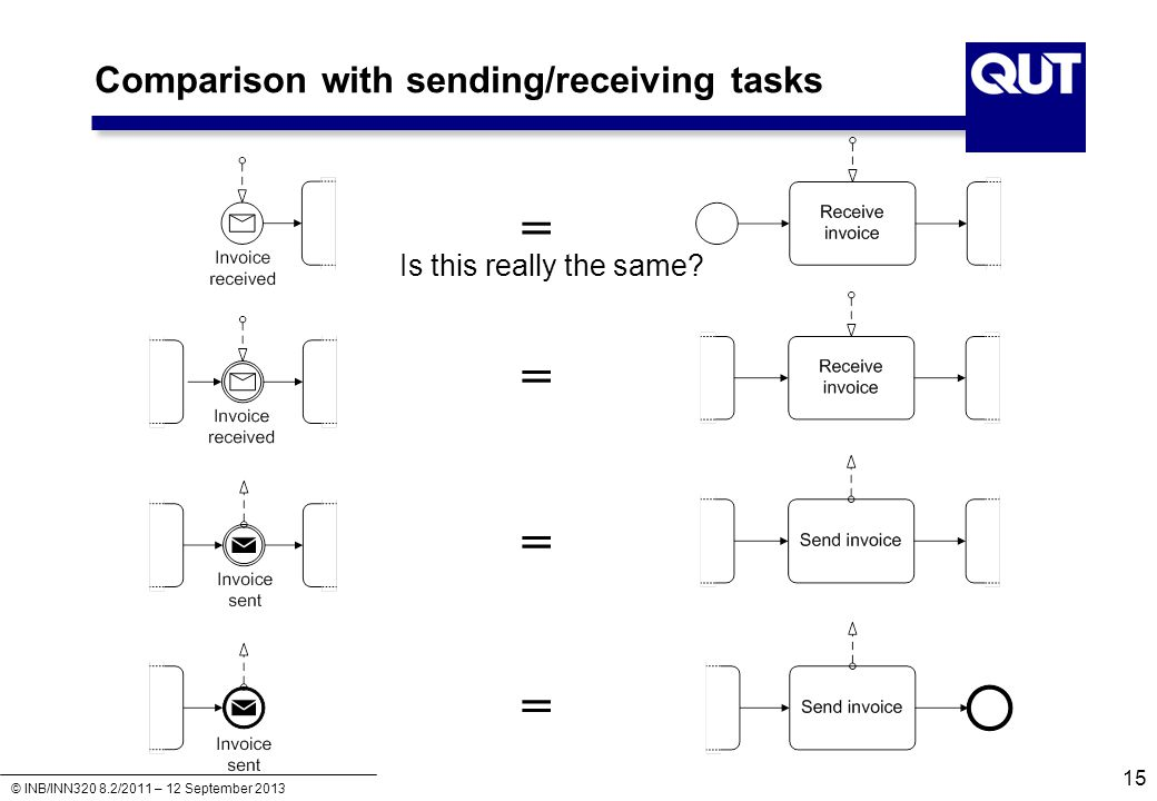 © INB/INN320 8.2/2011 – 12 September 2013 Comparison with sending/receiving tasks = = = = Is this really the same? 15
