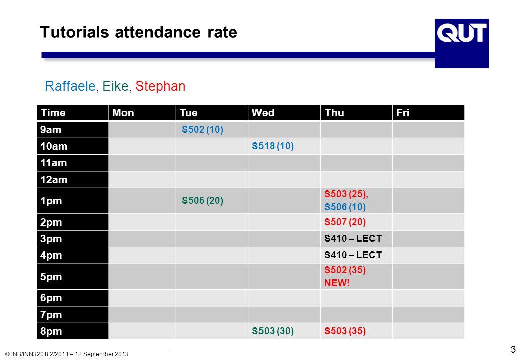 © INB/INN320 8.2/2011 – 12 September 2013 Tutorials attendance rate 3 TimeMonTueWedThuFri 9am S502 (10) 10am S518 (10) 11am 12am 1pm S506 (20) S503 (2