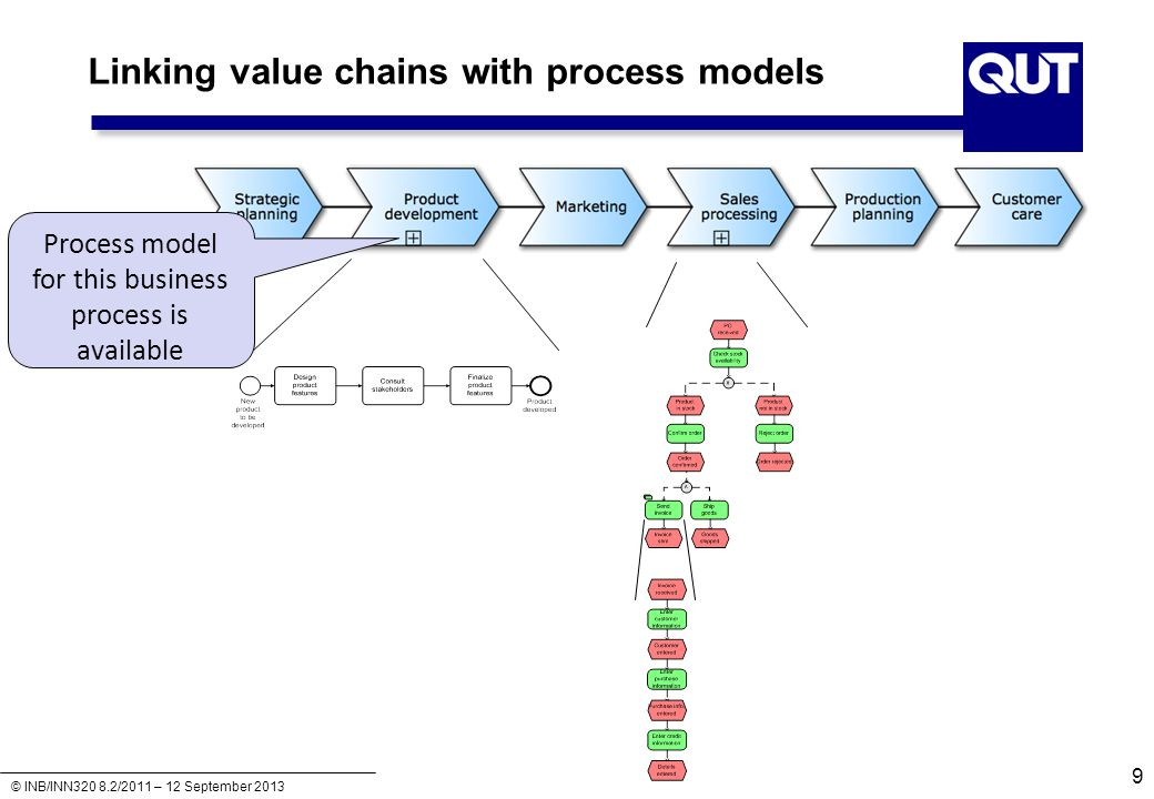 © INB/INN320 8.2/2011 – 12 September 2013 Linking value chains with process models 9 Process model for this business process is available