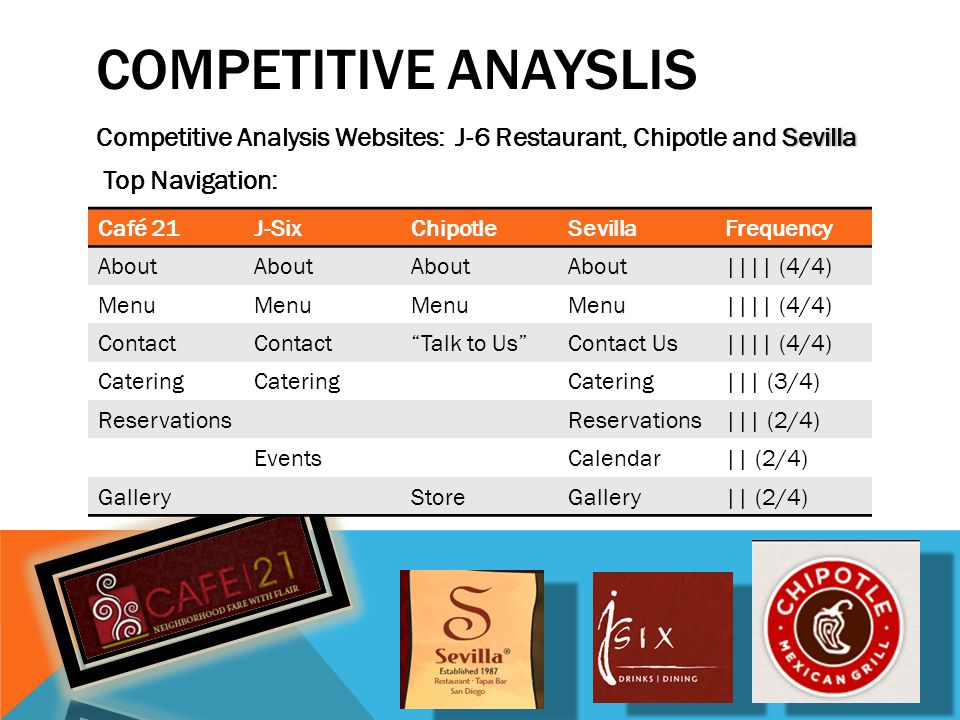 COMPETITIVE ANAYSLIS SevillaCompetitive Analysis Websites: J-6 Restaurant, Chipotle and Sevilla Top Navigation: Navigation Level Café 21J-SixChipotleSevillaFrequency About |||| (4/4) Menu |||| (4/4) Contact Talk to UsContact Us|||| (4/4) Catering ||| (3/4) Reservations ||| (2/4) EventsCalendar|| (2/4) GalleryStoreGallery|| (2/4)