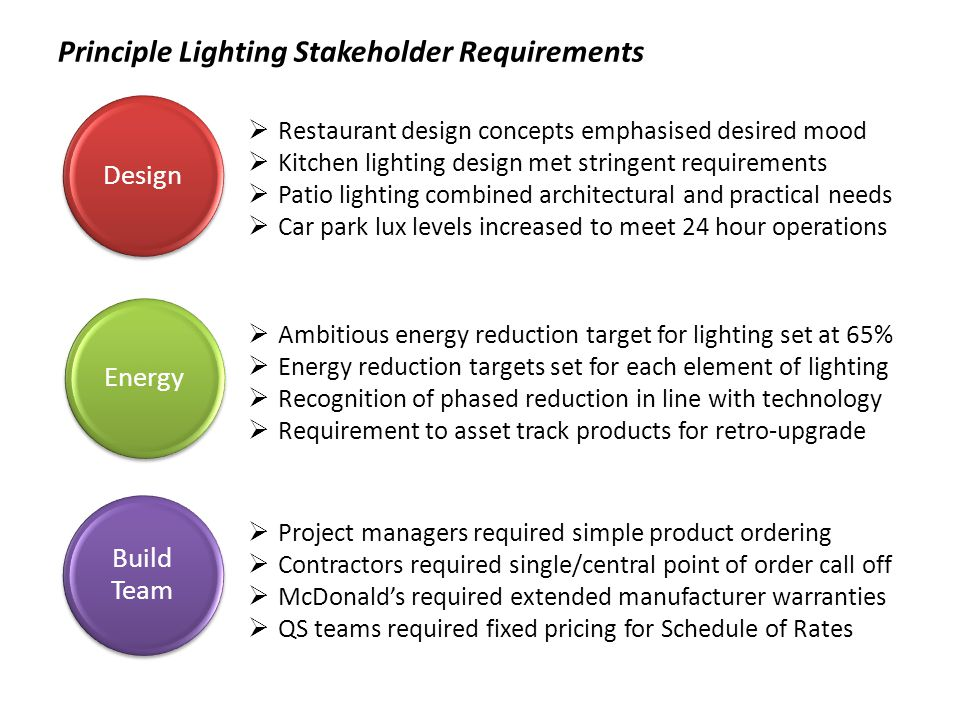 Lighting Supply Chain built to service programme demand Bespoke and off the shelf products sourced from leading manufacturers Limited range of approved products specified on lighting design drawings Demand forecasting provided rolling 180 day visibility to manufacturers LAUK centralised warehousing near Birmingham to provide economic shipping LAUK IT platform enabled asset tracking to future proof maintenance & repair LAUK Concept Designers McD Energy Team Manufacturers
