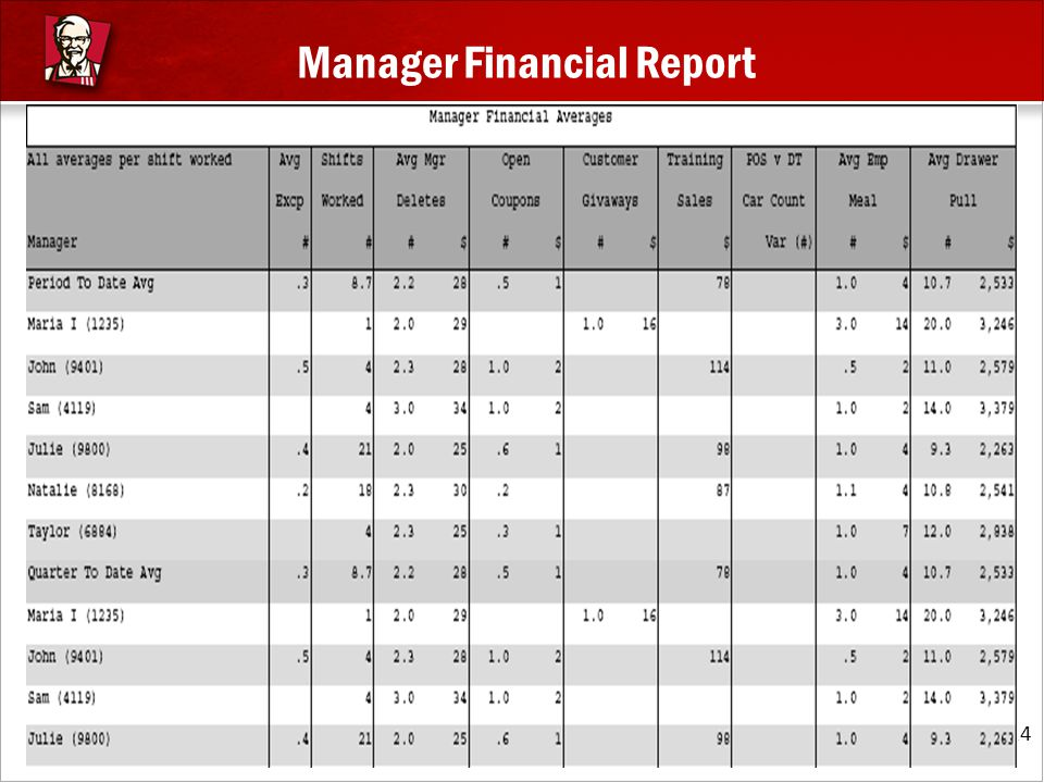 Manager Financial Report 24