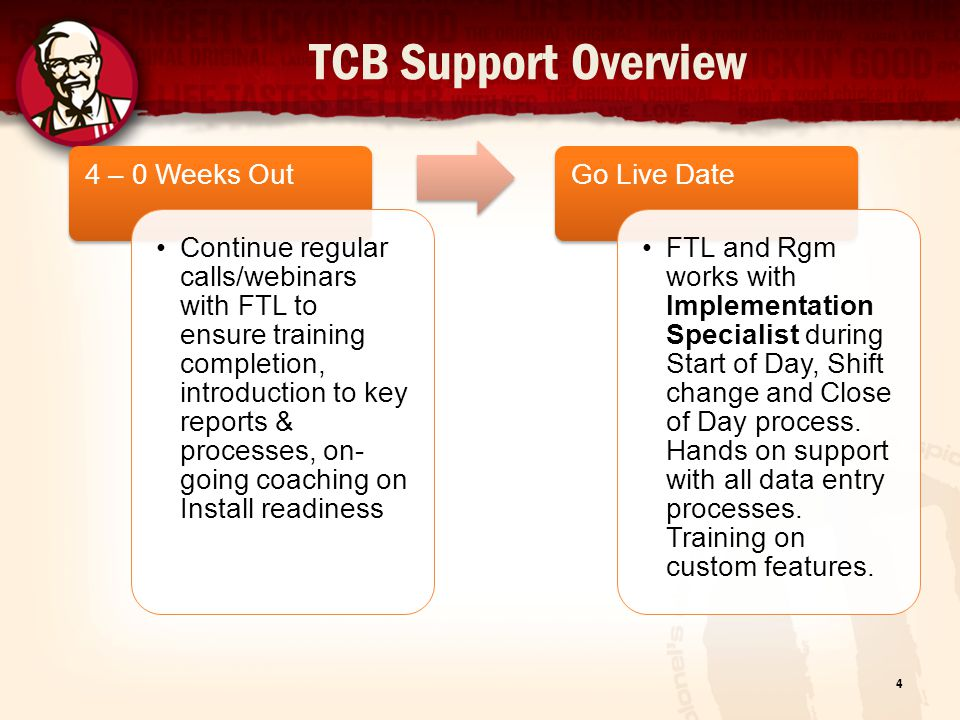 TCB Support Overview Week 1 and ongoing Regular 1:1s with FTL Review reports via online tools to build know how on KPIs, share success routines & discuss tactics to improve results.