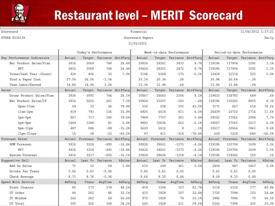 Restaurant level – MERIT Scorecard