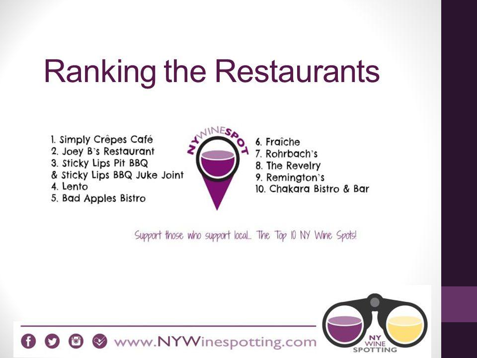 Ranking the Restaurants