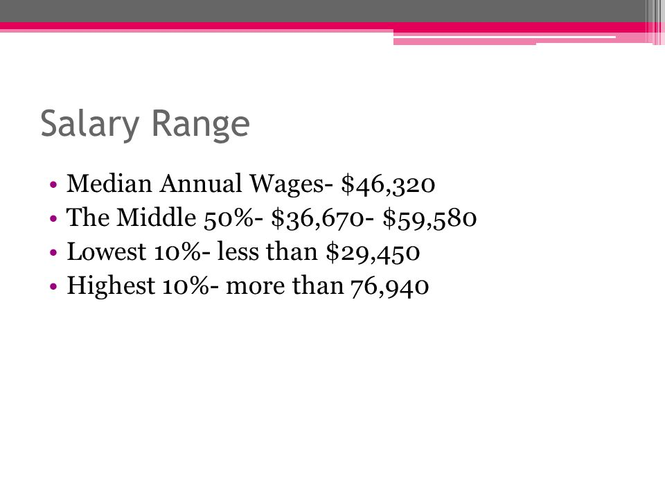 Salary Range Median Annual Wages- $46,320 The Middle 50%- $36,670- $59,580 Lowest 10%- less than $29,450 Highest 10%- more than 76,940