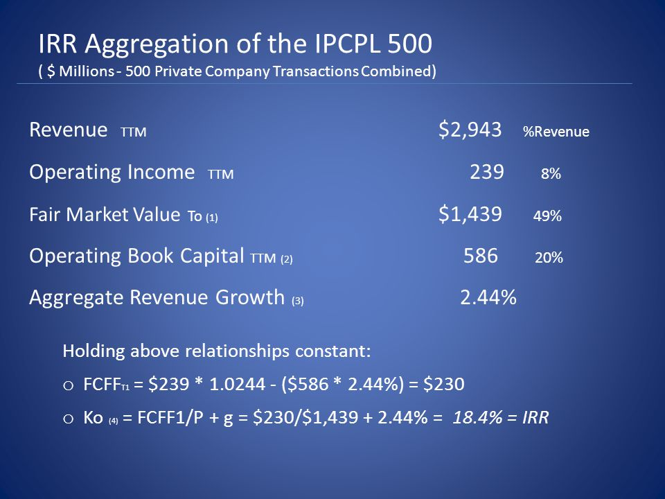 IRR Aggregation of the IPCPL 500 ( $ Millions - 500 Private Company Transactions Combined) Revenue TTM $2,943 %Revenue Operating Income TTM 239 8% Fair Market Value To (1) $1,439 49% Operating Book Capital TTM (2) 586 20% Aggregate Revenue Growth (3) 2.44% Holding above relationships constant: o FCFF T1 = $239 * 1.0244 - ($586 * 2.44%) = $230 o Ko (4) = FCFF1/P + g = $230/$1,439 + 2.44% = 18.4% = IRR