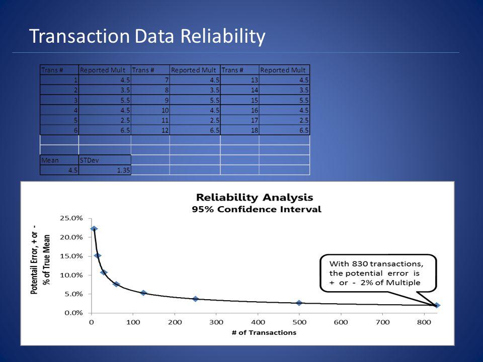 Transaction Data Reliability