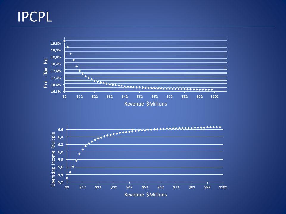 IPCPL