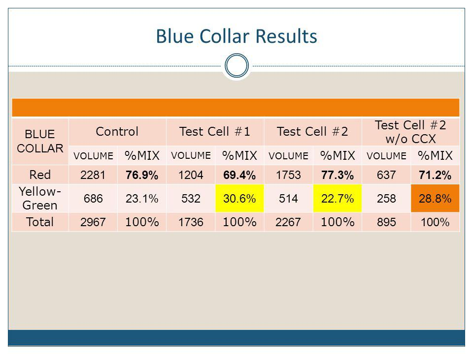 Blue Collar Results BLUE COLLAR ControlTest Cell #1Test Cell #2 Test Cell #2 w/o CCX VOLUME %MIX VOLUME %MIX VOLUME %MIX VOLUME %MIX Red 228176.9%1204