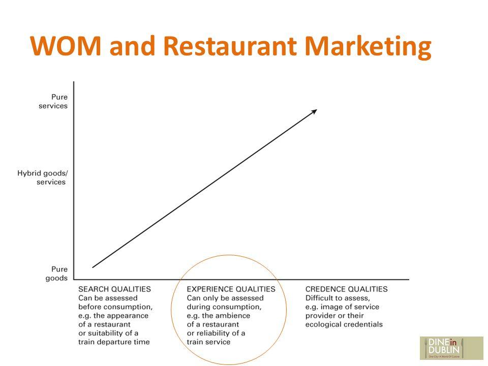 WOM and Restaurant Marketing