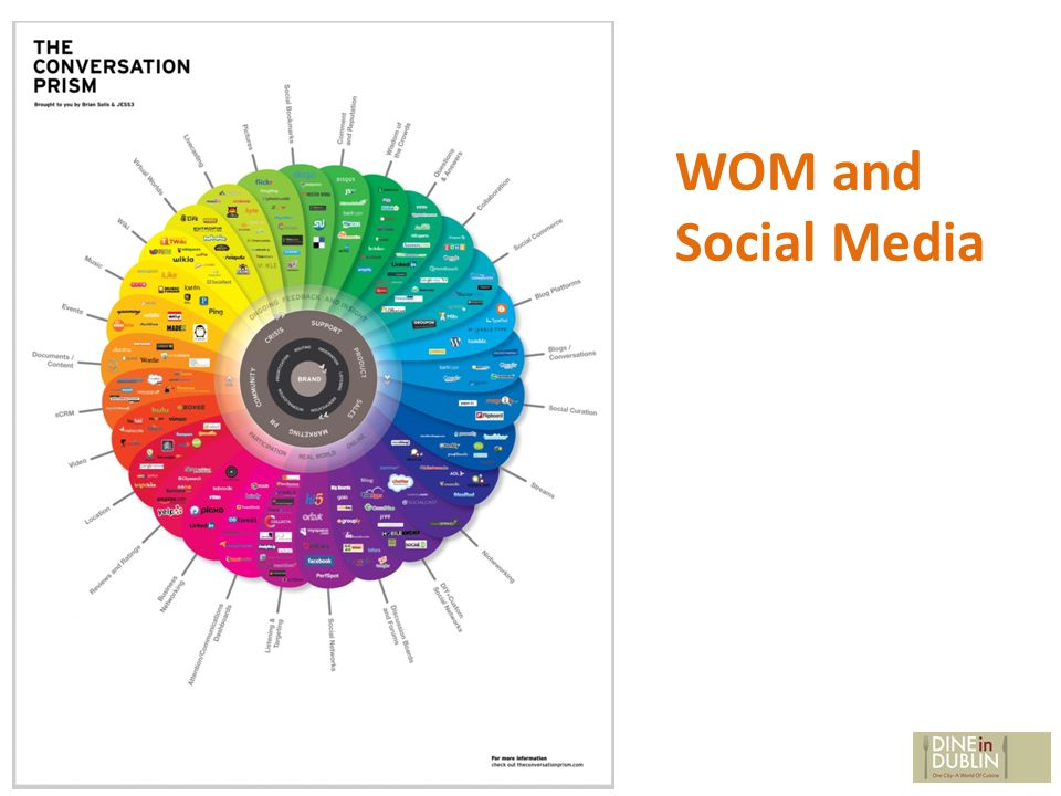 WOM and Social Media