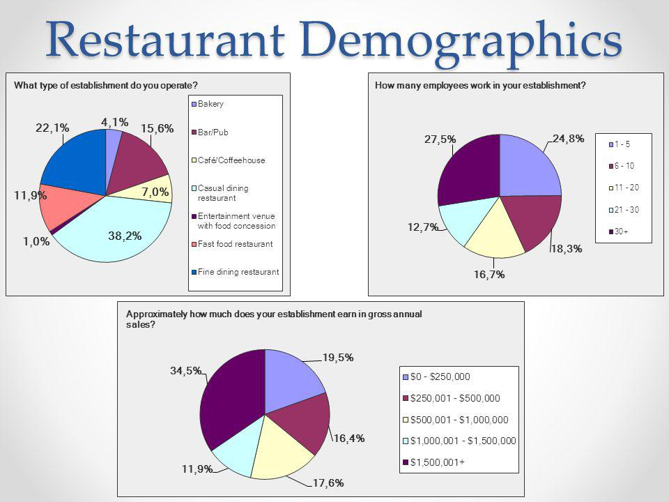 Restaurant Demographics
