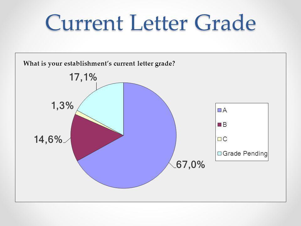 Current Letter Grade