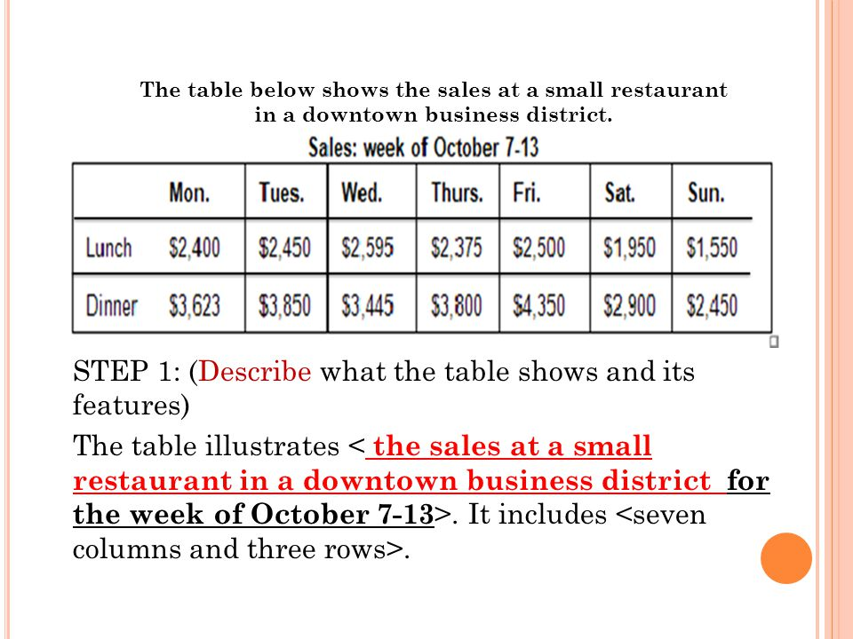 STEP 1: (Describe what the table shows and its features) The table illustrates. It includes. The table below shows the sales at a small restaurant in
