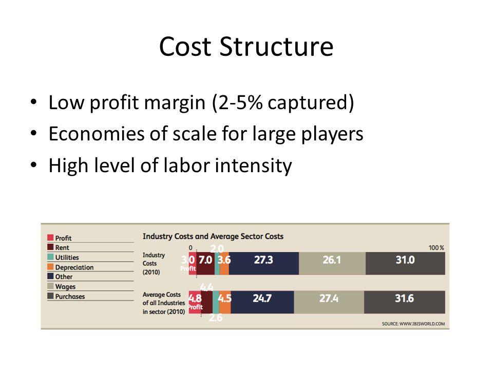 Operating Margin vs. Price MCDBKWendys Basket11.1921.125 Operating Margin Q2-1033%13.30%15%