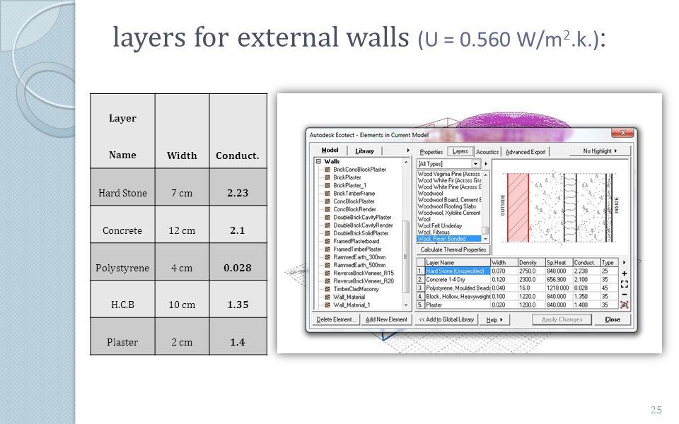 :layers for external walls (U = 0.560 W/m 2.k.) Conduct.Width Layer Name 2.237 cmHard Stone 2.112 cmConcrete 0.0284 cmPolystyrene 1.3510 cmH.C.B 1.42