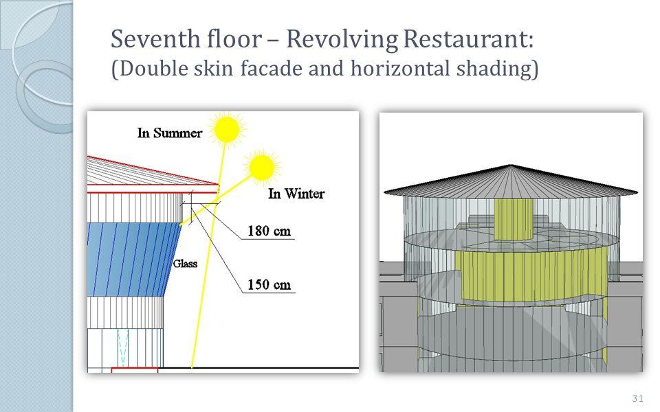 Seventh floor – Revolving Restaurant: (Double skin facade and horizontal shading) 31