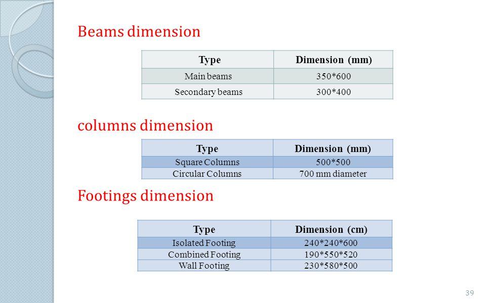 Beams dimension columns dimension Footings dimension Dimension (mm) Type 350*600Main beams 300*400Secondary beams TypeDimension (mm) Square Columns500