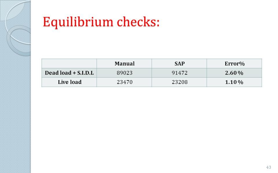 Equilibrium checks: Error%SAPManual 2.60 %9147289023Dead load + S.I.D.L 1.10 %2320823470Live load 43