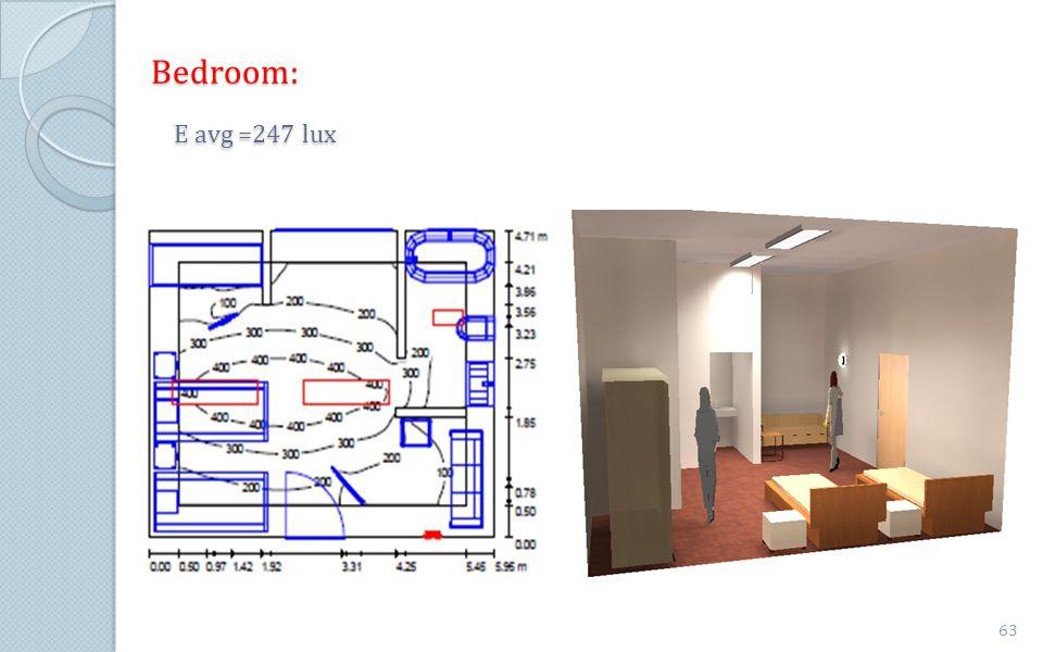 Bedroom: E avg =247 lux 63