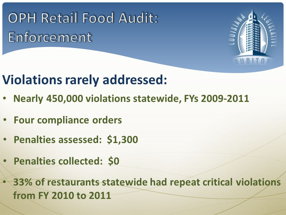Nearly 450,000 violations statewide, FYs Violations rarely addressed: Four compliance orders Penalties assessed: $1,300 33% of restaurants statewide had repeat critical violations from FY 2010 to 2011 Penalties collected: $0