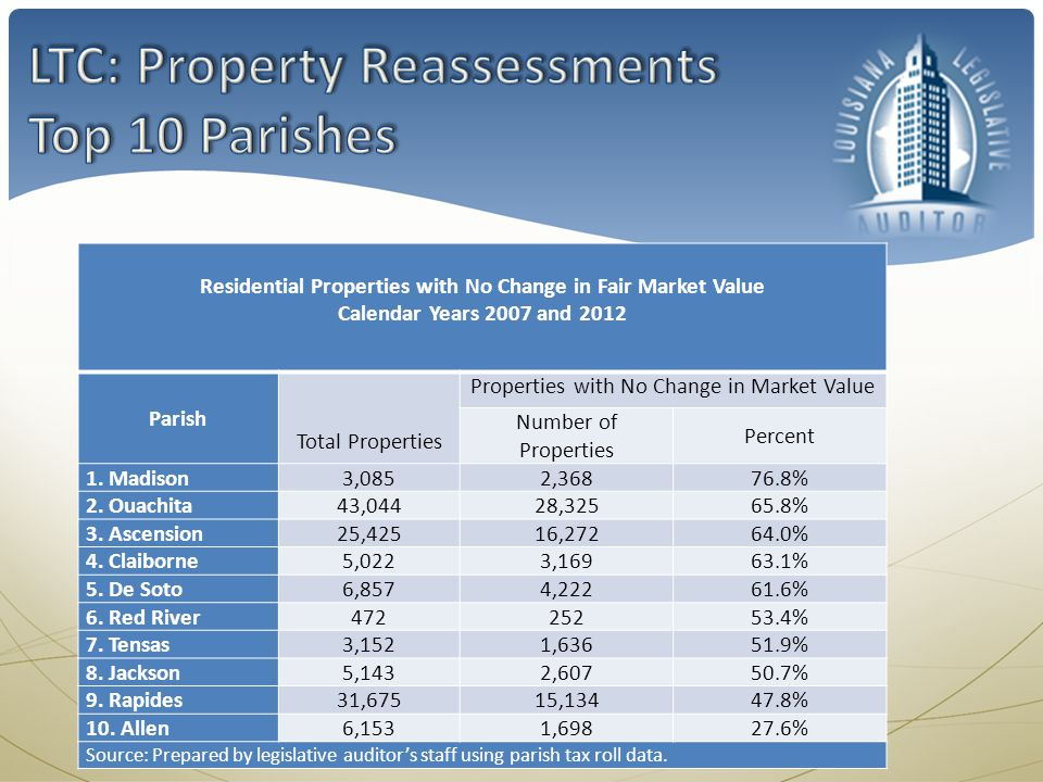 Residential Properties with No Change in Fair Market Value Calendar Years 2007 and 2012 Parish Total Properties Properties with No Change in Market Va