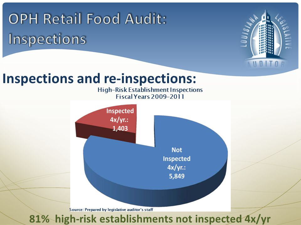 Inspections and re-inspections: High-Risk Establishment Inspections Fiscal Years 2009-2011 81% high-risk establishments not inspected 4x/yr Source: Prepared by legislative auditors staff