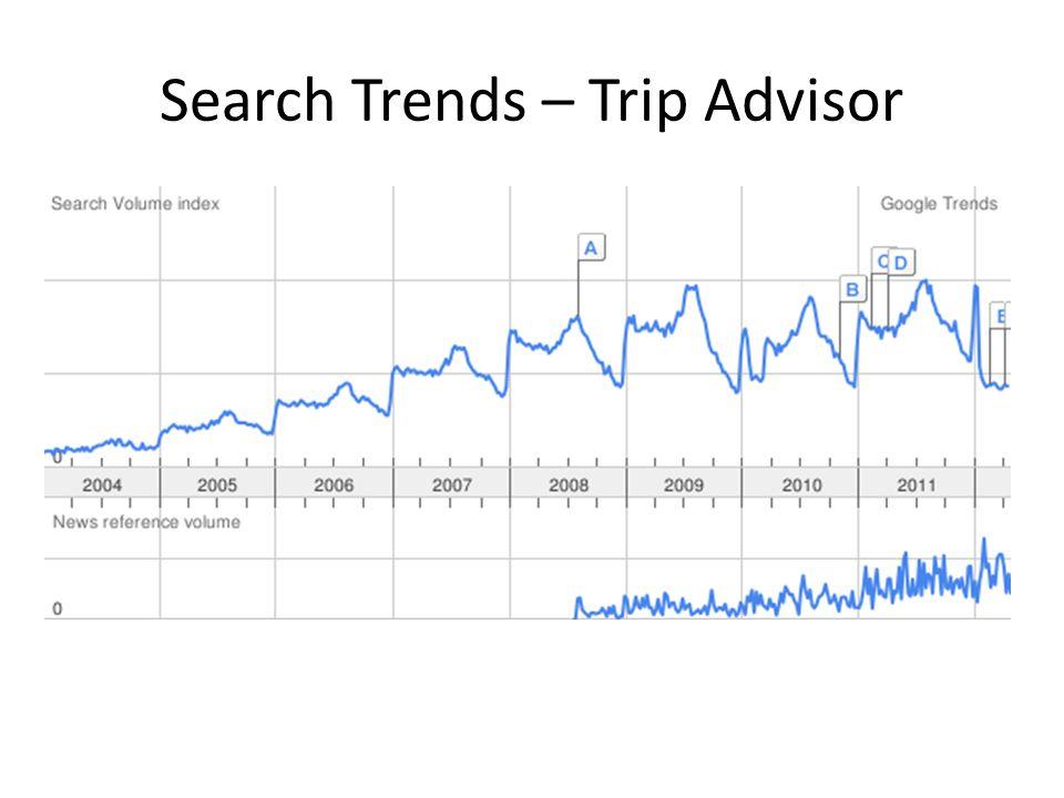 Search Trends – Trip Advisor