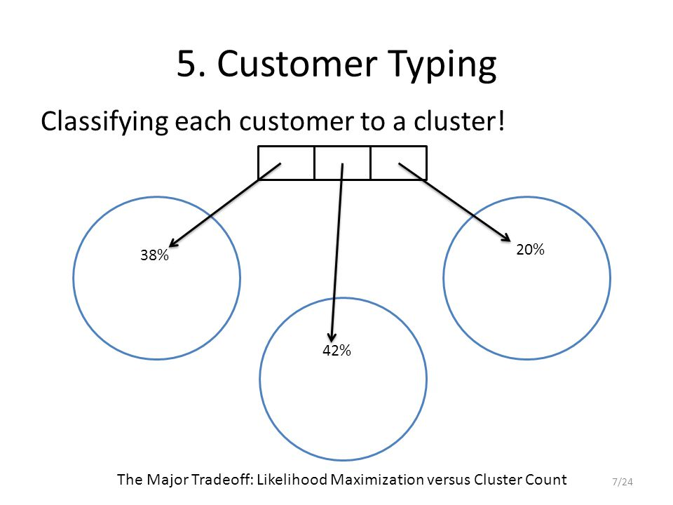 5. Customer Typing Classifying each customer to a cluster.