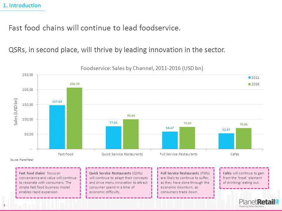5 Fast food chains will continue to lead foodservice. QSRs, in second place, will thrive by leading innovation in the sector. Fast food chains focus o