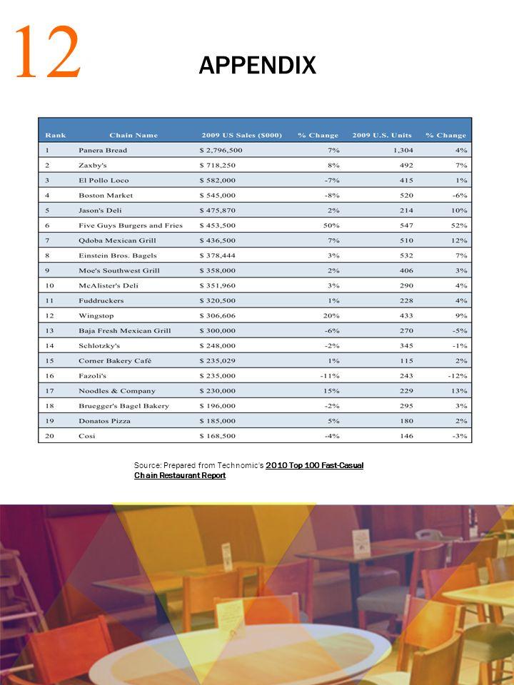 APPENDIX 12 Source: Prepared from Technomic s 2010 Top 100 Fast-Casual Chain Restaurant Report