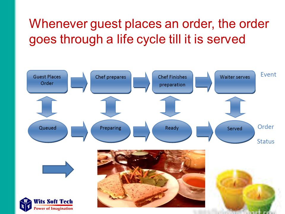 Whenever guest places an order, the order goes through a life cycle till it is served