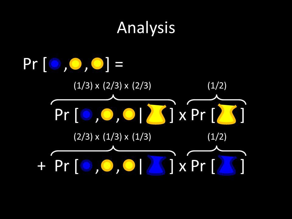 Analysis Suppose third student draws : Pr [ |,, ] = (1/3) x(2/3) x(2/3)x (1/2) (1/3) x(2/3) x(2/3)x (1/2) + (2/3) x(1/3) x(1/3)x (1/2) = (2/3) > (1/2)