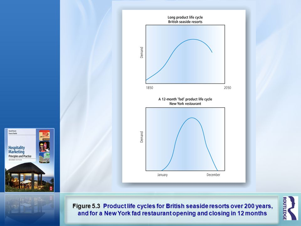 Figure 5.3 Product life cycles for British seaside resorts over 200 years, and for a New York fad restaurant opening and closing in 12 months