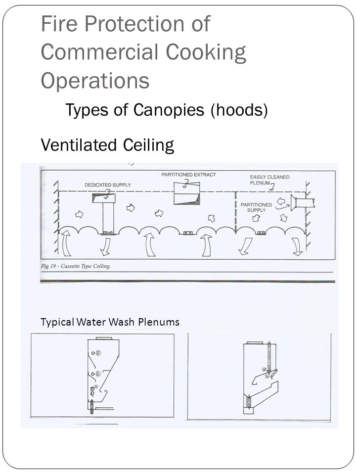 Fire Protection of Commercial Cooking Operations Types of Canopies (hoods) Ventilated Ceiling Typical Water Wash Plenums