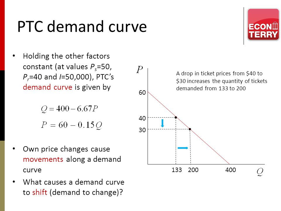 Changes/shifts in PTC demand Changes in factors other than the price of the good cause the demand curve to shift Shifters in PTCs demand function – Price of substitute – Price of complement – Income (normal vs inferior goods) Others.