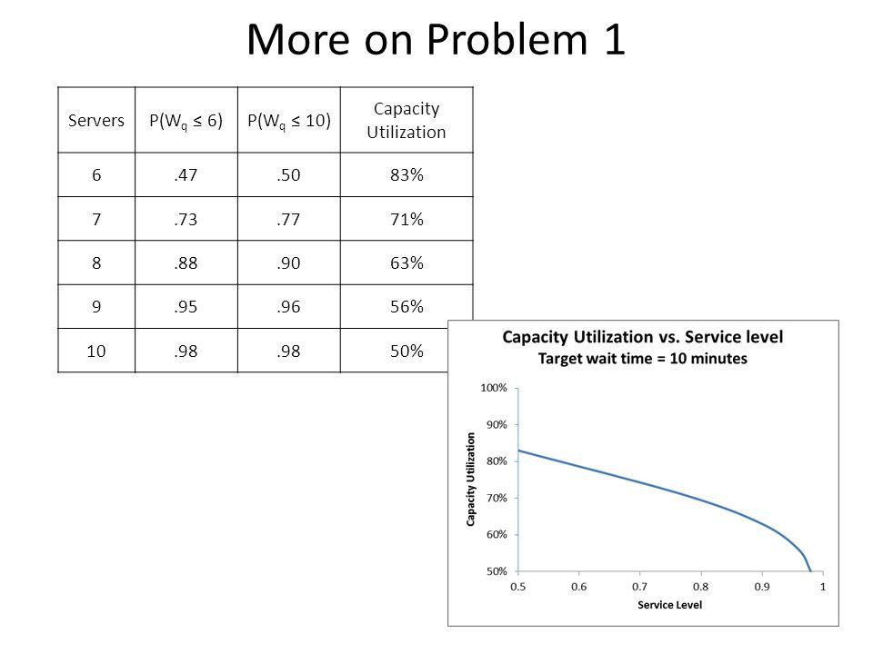 More on Problem 1 ServersP(W q 6)P(W q 10) Capacity Utilization 6.47.5083% 7.73.7771% 8.88.9063% 9.95.9656% 10.98 50%