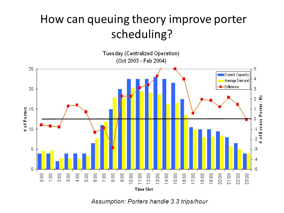 27 How can queuing theory improve porter scheduling? Assumption: Porters handle 3.3 trips/hour